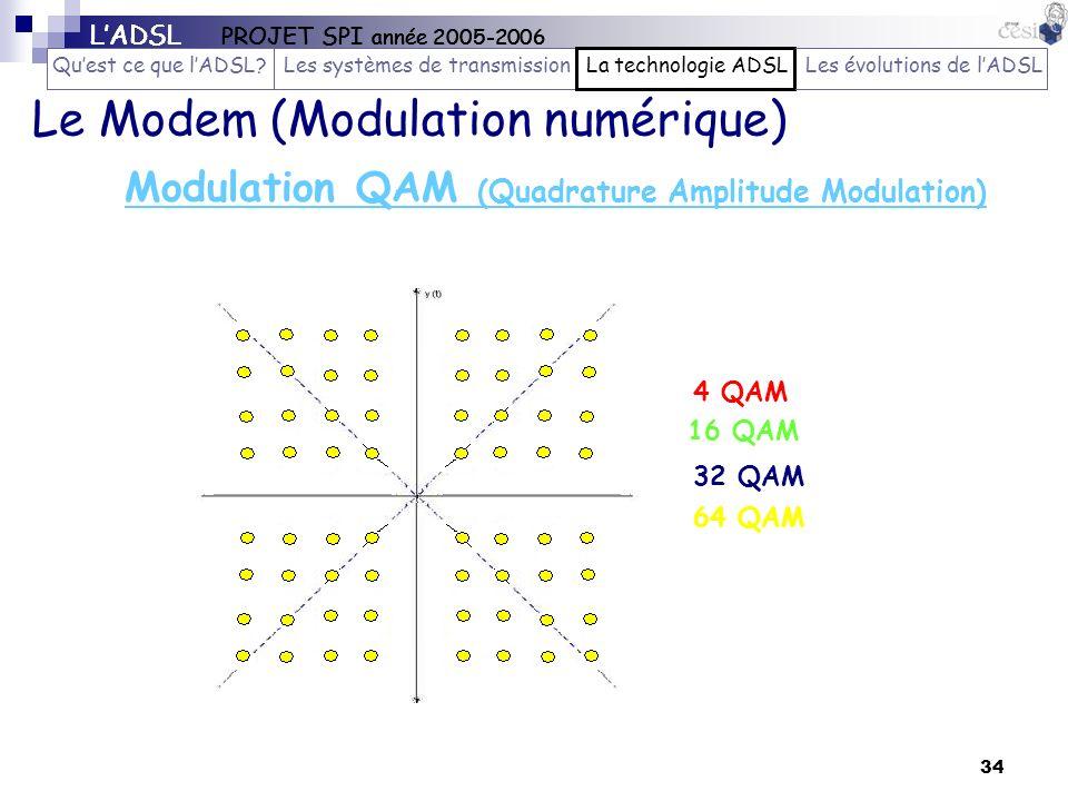 Le Modem (Modulation numérique)