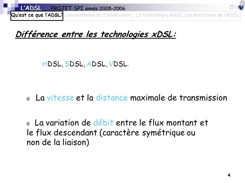 Différence entre les technologies xDSL: