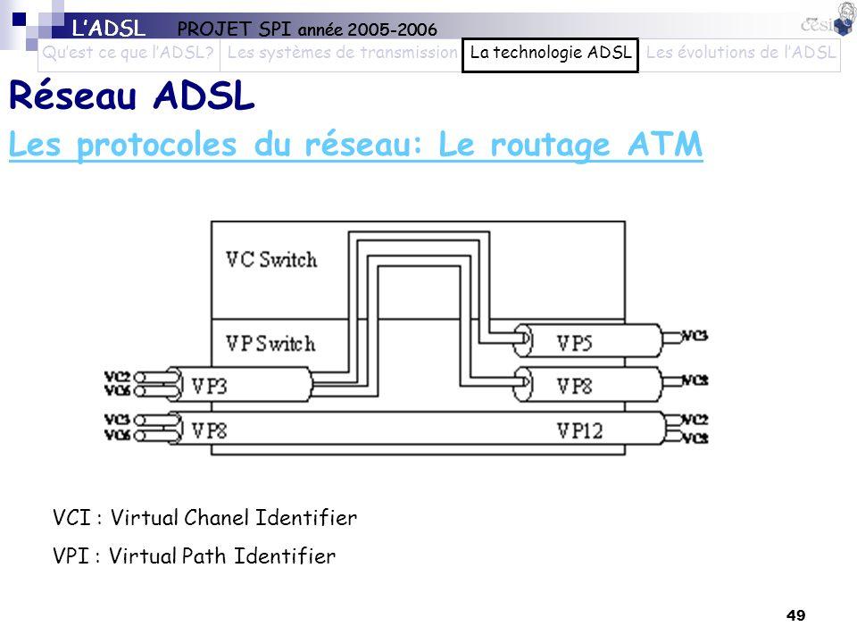 Les protocoles du réseau: Le routage ATM