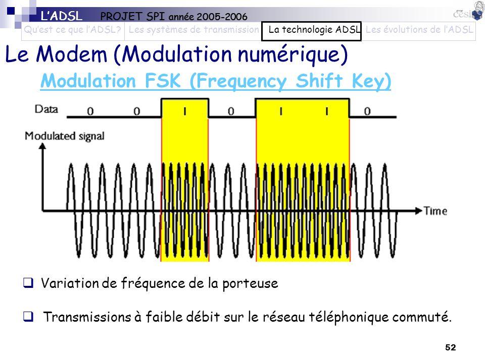 Modulation FSK (Frequency Shift Key)