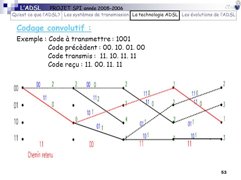 Codage convolutif : Exemple : Code à transmettre : 1001