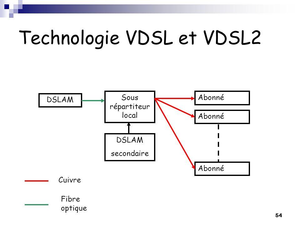 Technologie VDSL et VDSL2