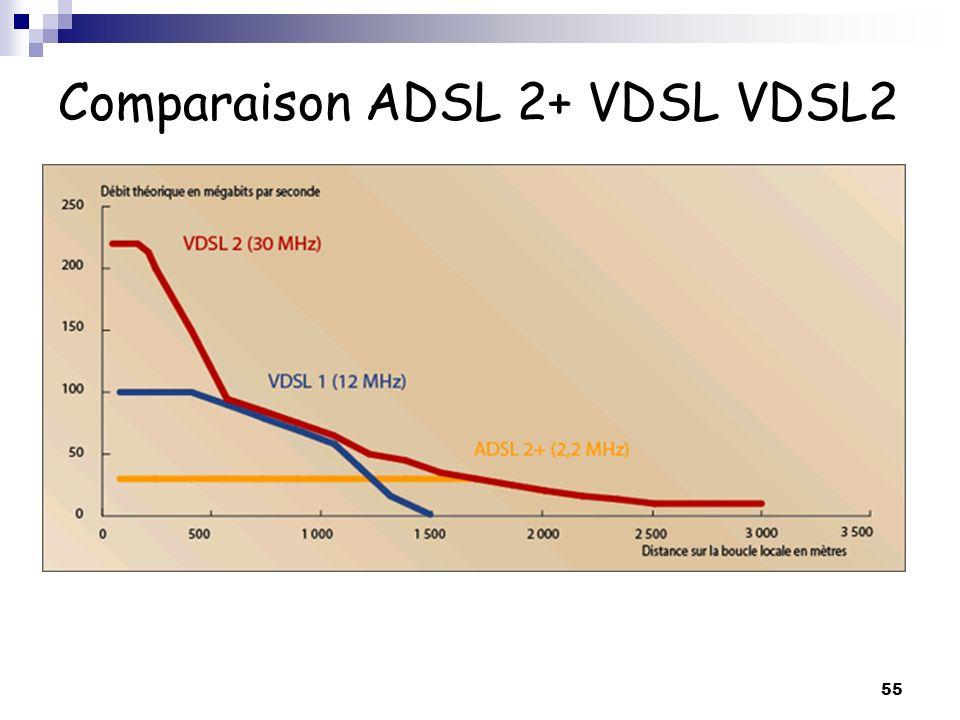 Comparaison ADSL 2+ VDSL VDSL2