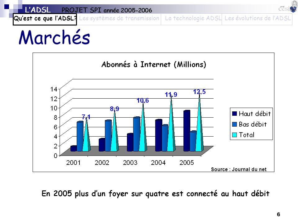 Marchés L'ADSL PROJET SPI année 2005-2006