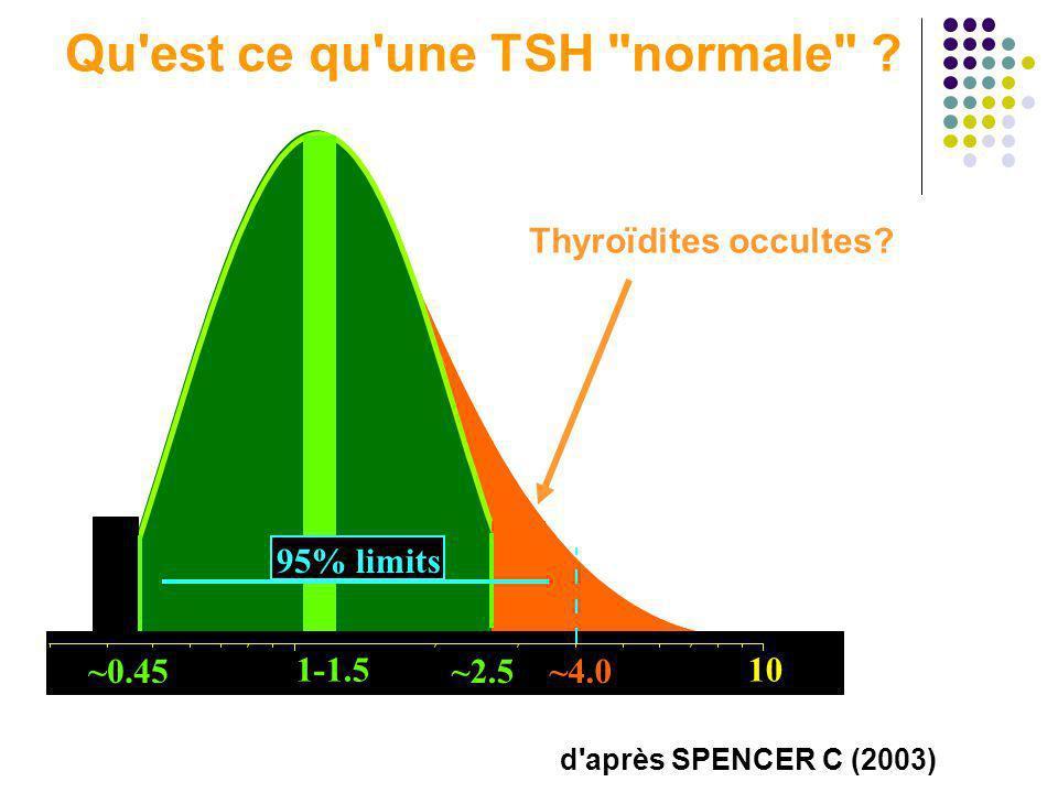 Qu est ce qu une TSH normale