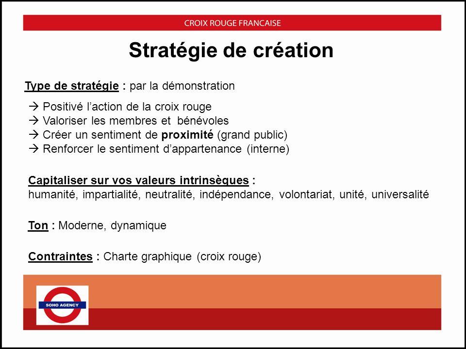 Stratégie de création Type de stratégie : par la démonstration