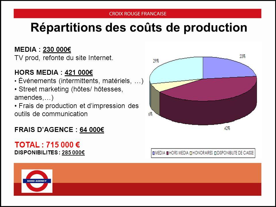 Répartitions des coûts de production