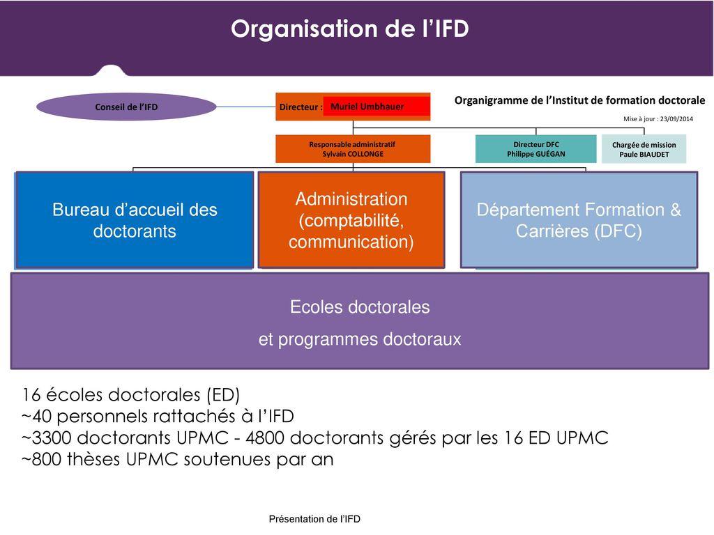 Organisation De Lifd Bureau Daccueil Des Doctorants Administration