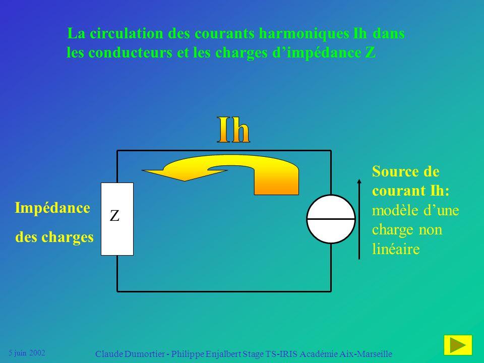 La circulation des courants harmoniques Ih dans les conducteurs et les charges d'impédance Z