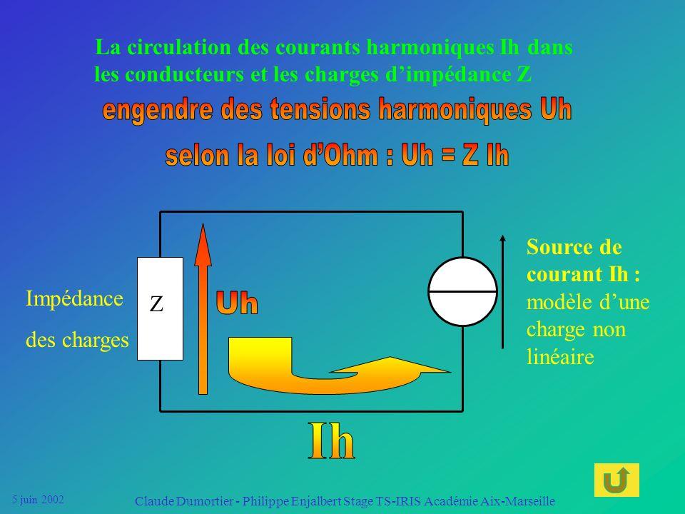engendre des tensions harmoniques Uh selon la loi d'Ohm : Uh = Z Ih