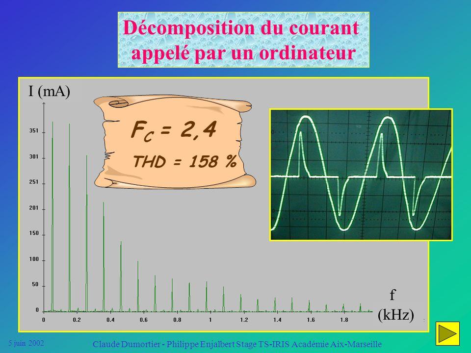 Décomposition du courant appelé par un ordinateur