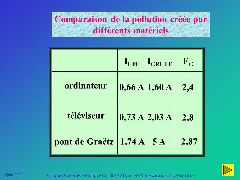 Comparaison de la pollution créée par