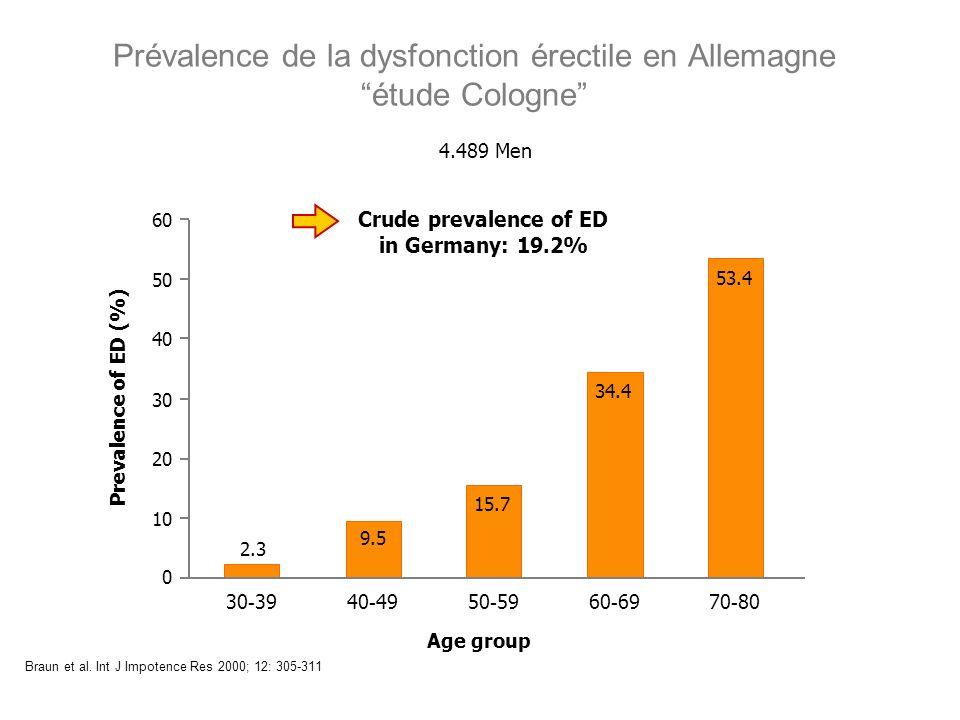 Prévalence de la dysfonction érectile en Allemagne étude Cologne