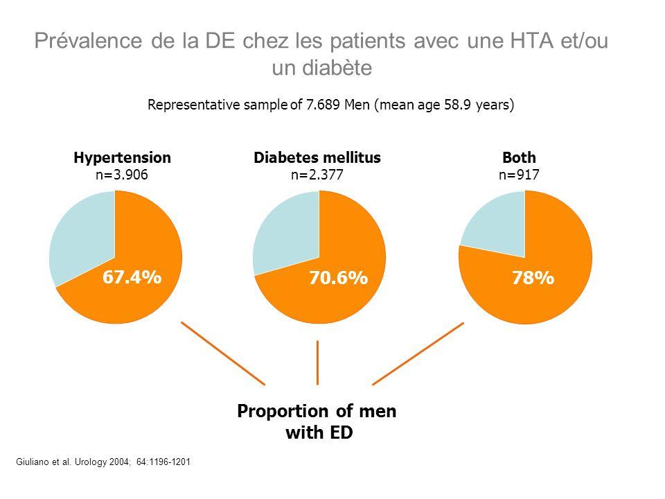 Prévalence de la DE chez les patients avec une HTA et/ou un diabète