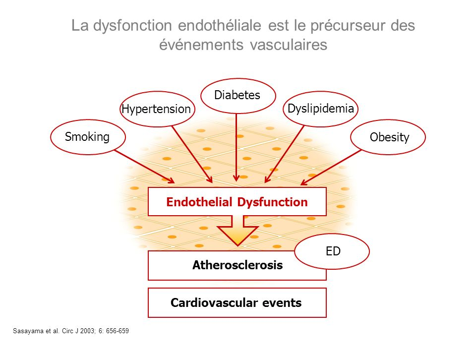 Endothelial Dysfunction Cardiovascular events