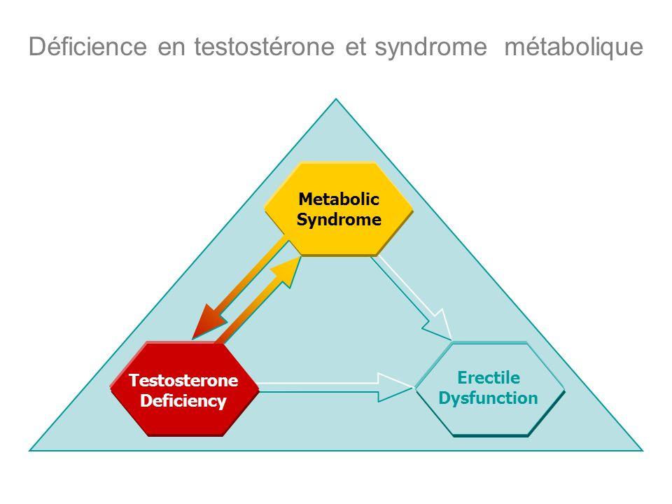 Déficience en testostérone et syndrome métabolique
