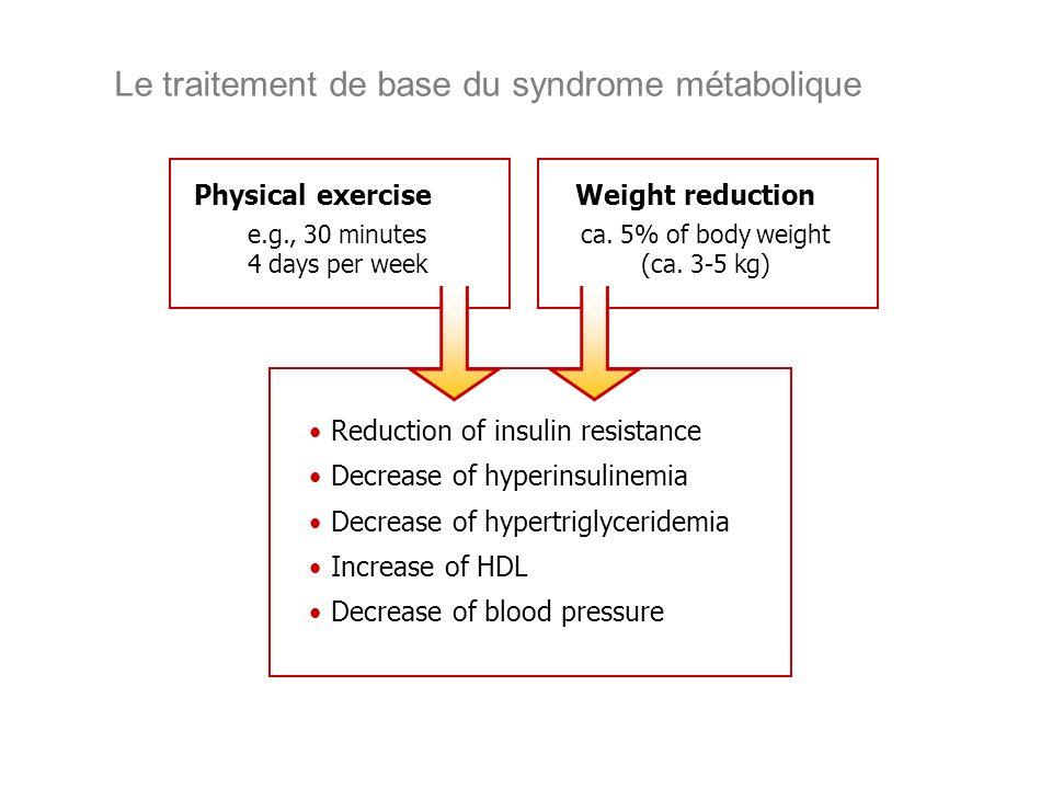 Le traitement de base du syndrome métabolique