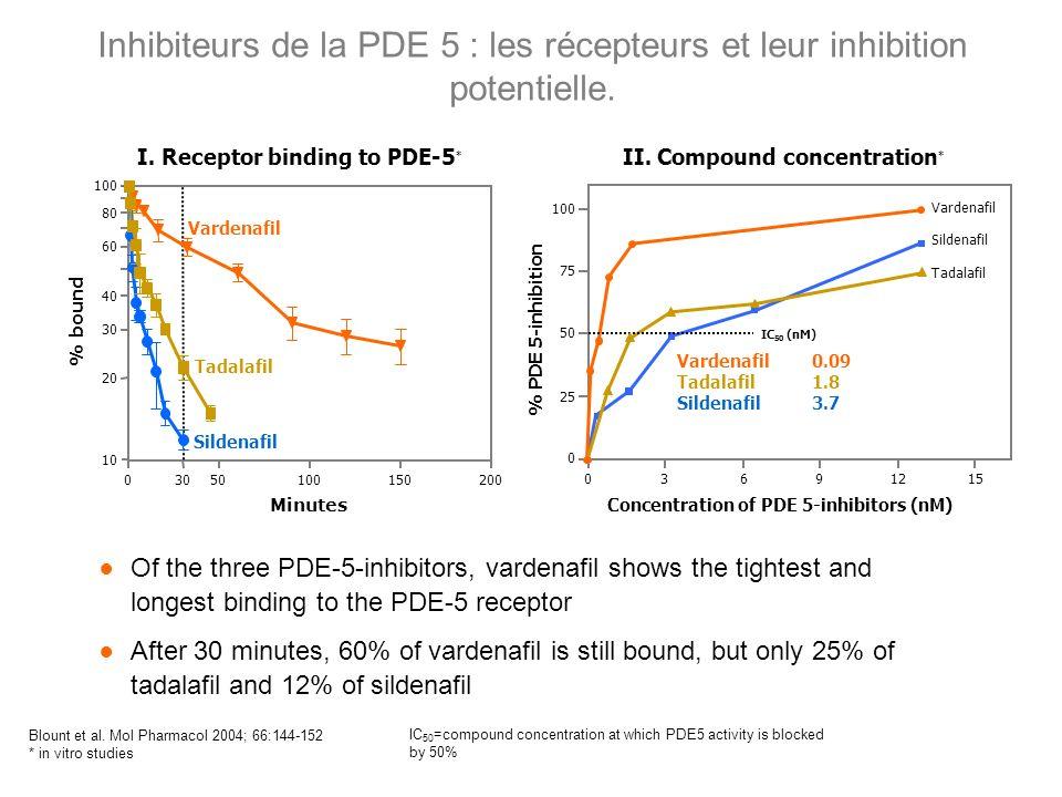 Inhibiteurs de la PDE 5 : les récepteurs et leur inhibition potentielle.