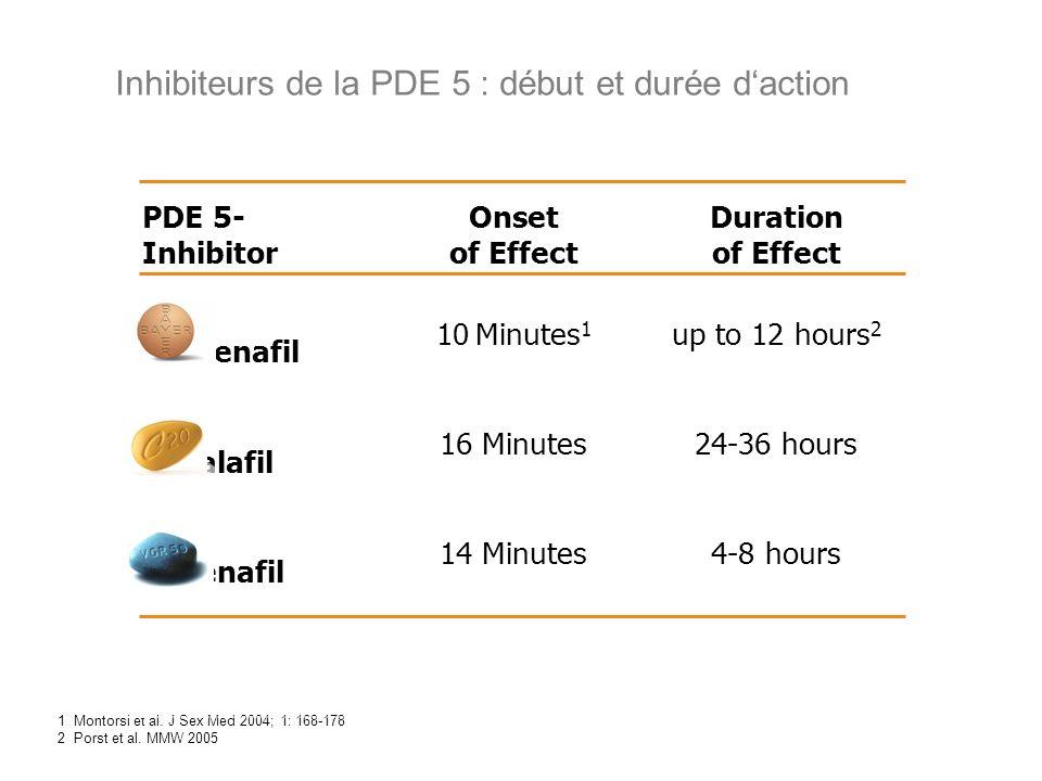 Inhibiteurs de la PDE 5 : début et durée d'action
