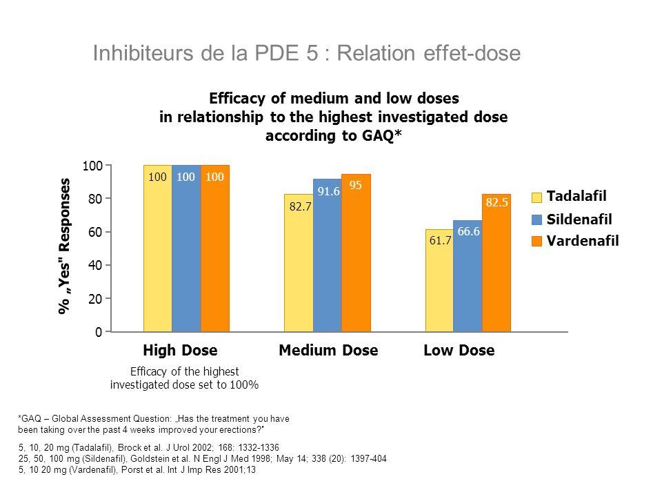 Inhibiteurs de la PDE 5 : Relation effet-dose