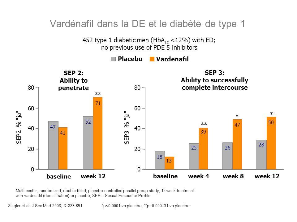 Vardénafil dans la DE et le diabète de type 1