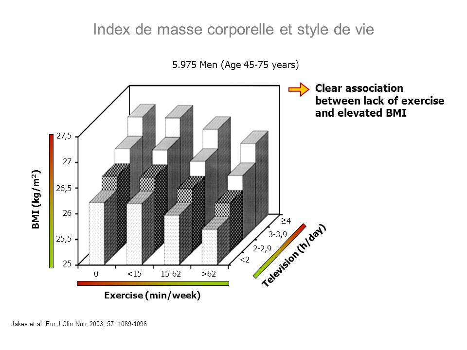 Index de masse corporelle et style de vie