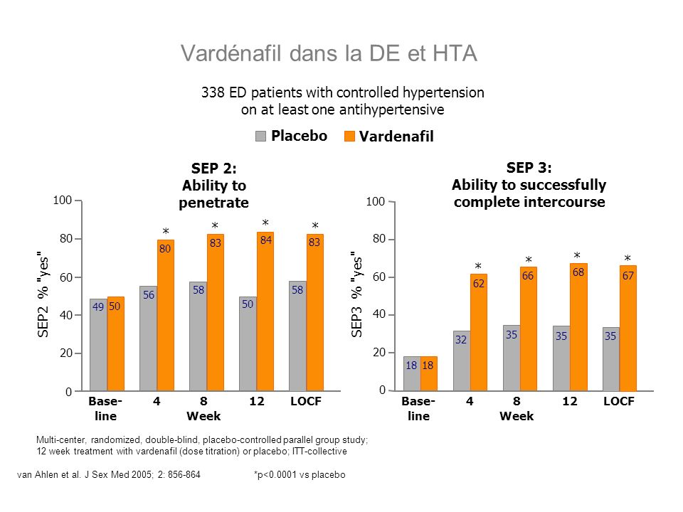 Vardénafil dans la DE et HTA
