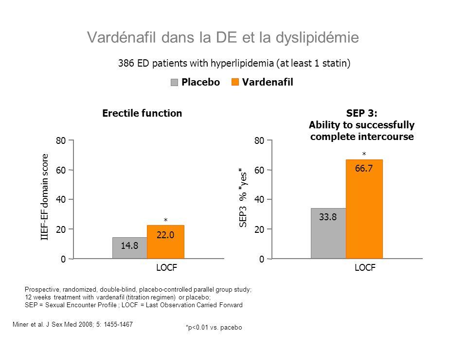 Vardénafil dans la DE et la dyslipidémie