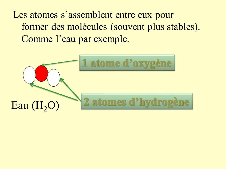 1 atome d'oxygène 2 atomes d'hydrogène Eau (H2O)