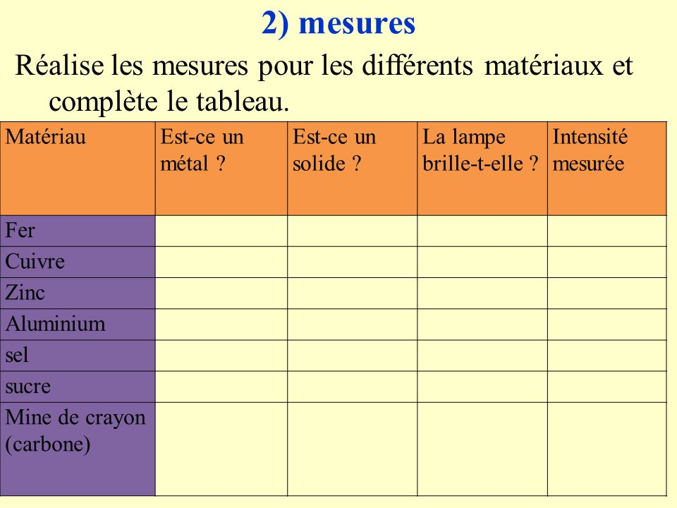 2) mesures Réalise les mesures pour les différents matériaux et complète le tableau. Matériau. Est-ce un métal
