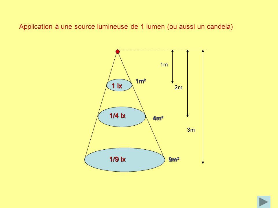 Application à une source lumineuse de 1 lumen (ou aussi un candela)