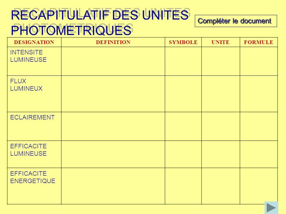 RECAPITULATIF DES UNITES PHOTOMETRIQUES