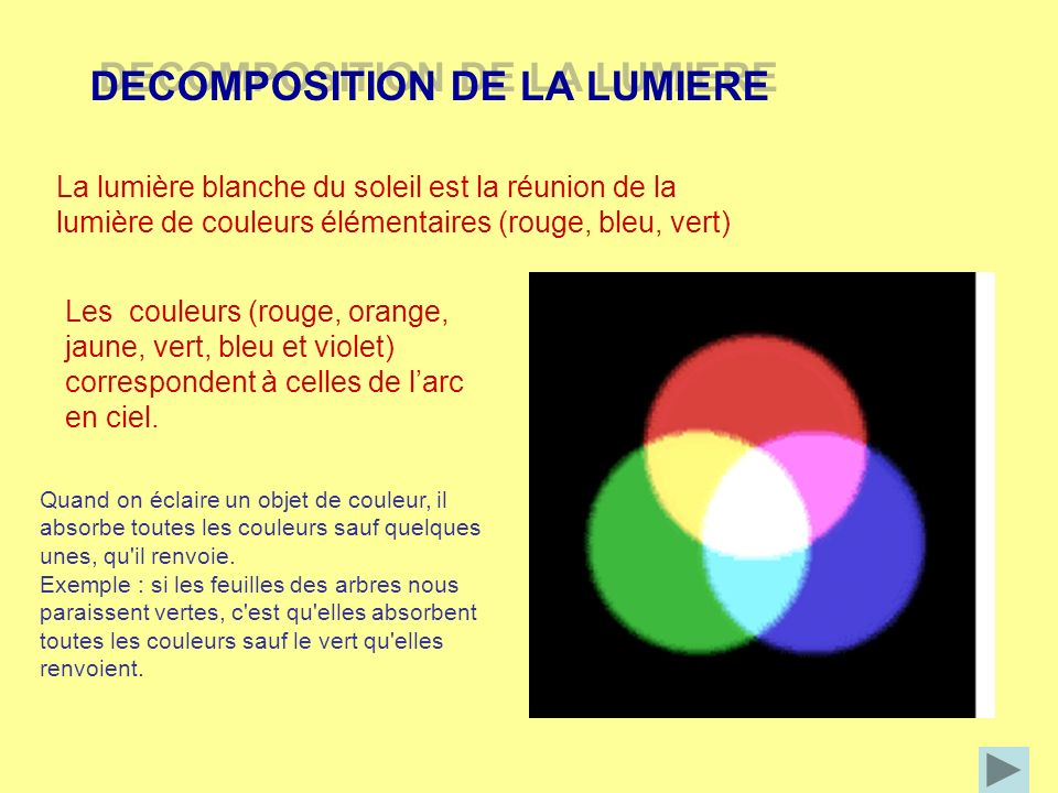 DECOMPOSITION DE LA LUMIERE