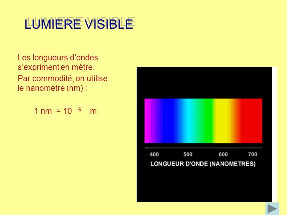 LUMIERE VISIBLE Les longueurs d'ondes s'expriment en mètre.