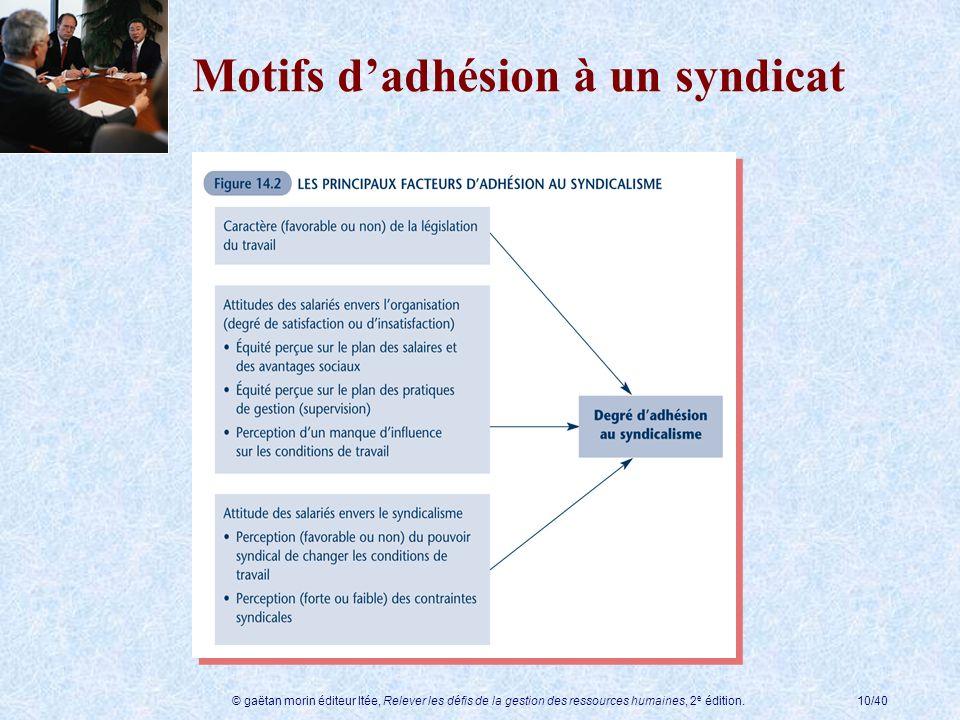 Motifs d'adhésion à un syndicat