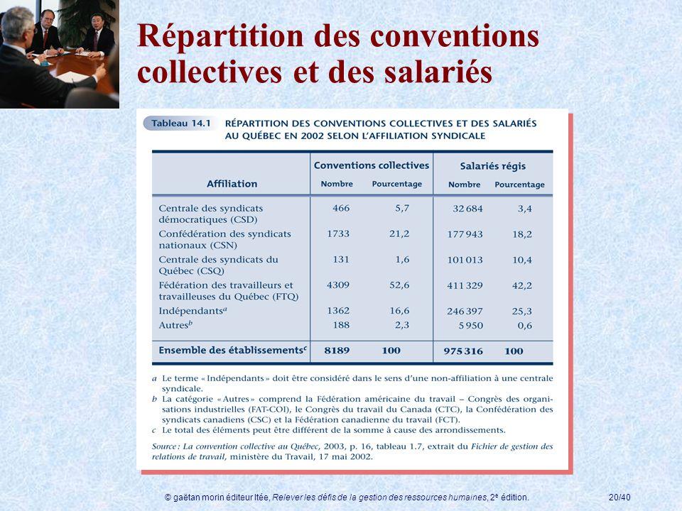 Répartition des conventions collectives et des salariés
