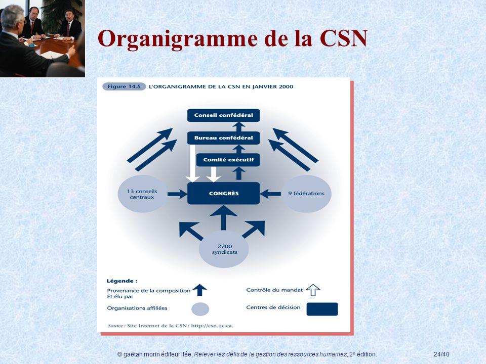 Organigramme de la CSN © gaëtan morin éditeur ltée, Relever les défis de la gestion des ressources humaines, 2e édition.
