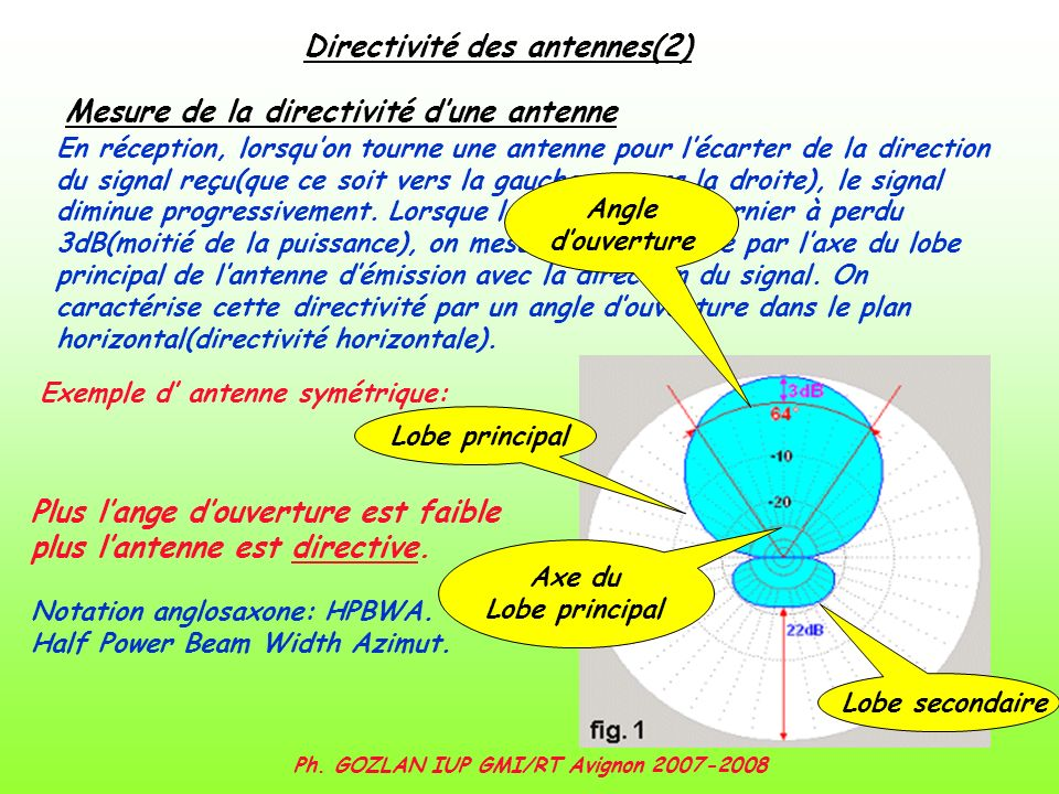 Directivité des antennes(2) Ph. GOZLAN IUP GMI/RT Avignon 2007-2008