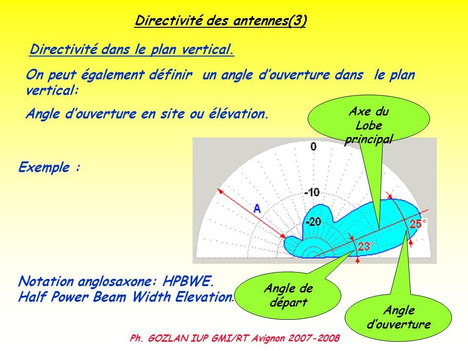 Directivité des antennes(3) Ph. GOZLAN IUP GMI/RT Avignon 2007-2008