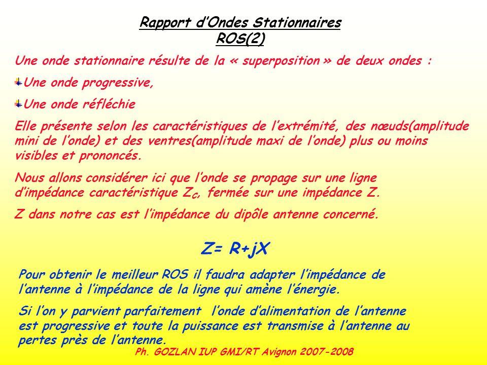 Z= R+jX Rapport d'Ondes Stationnaires ROS(2)