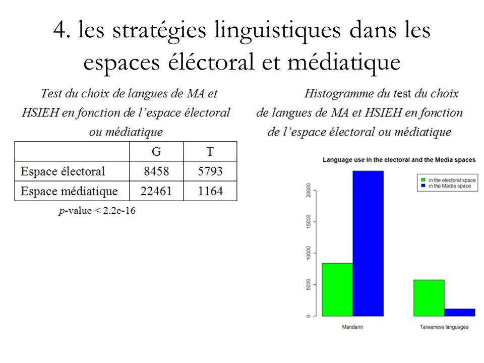 4. les stratégies linguistiques dans les espaces éléctoral et médiatique