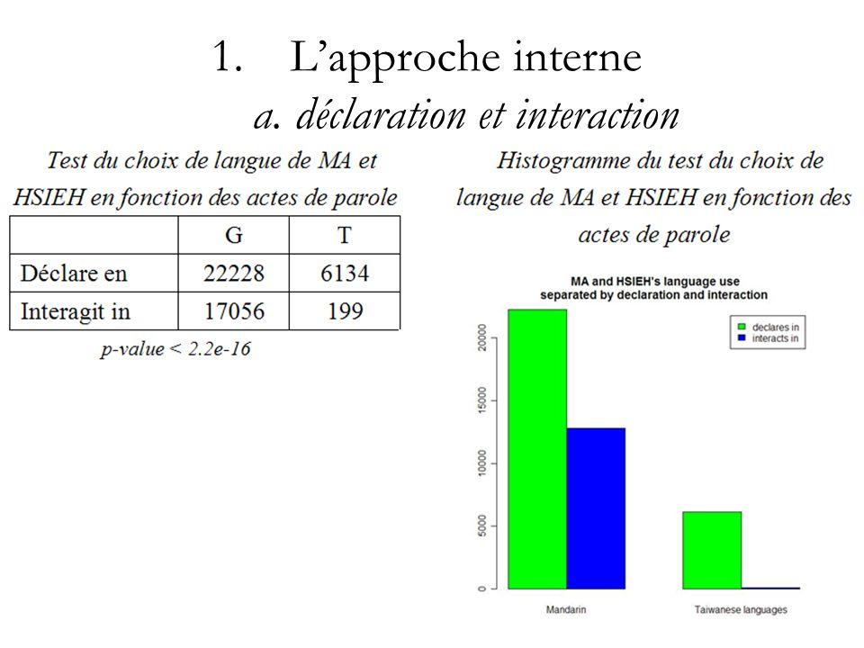 L'approche interne a. déclaration et interaction