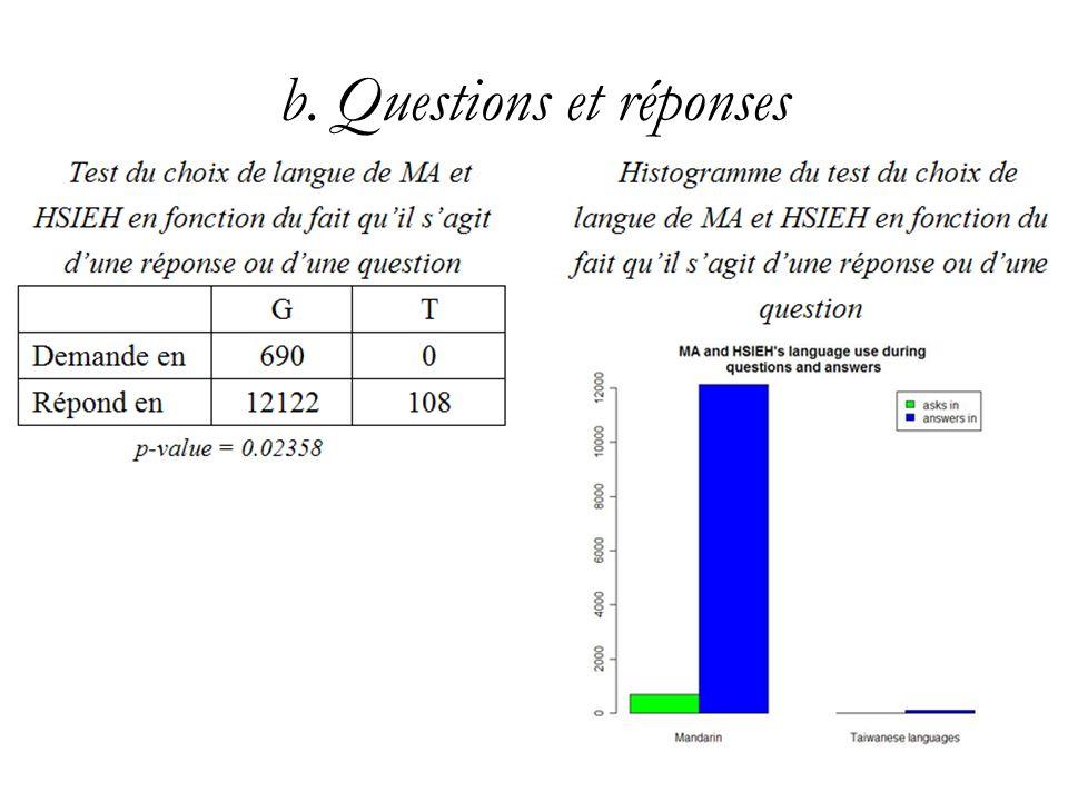 b. Questions et réponses