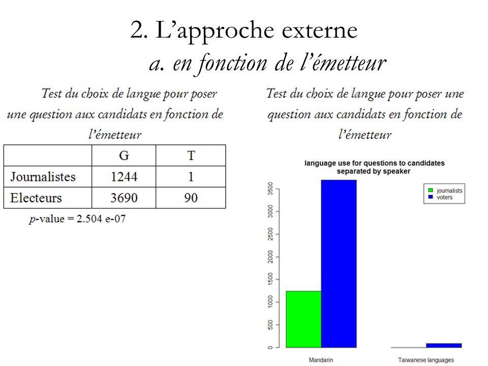 2. L'approche externe a. en fonction de l'émetteur