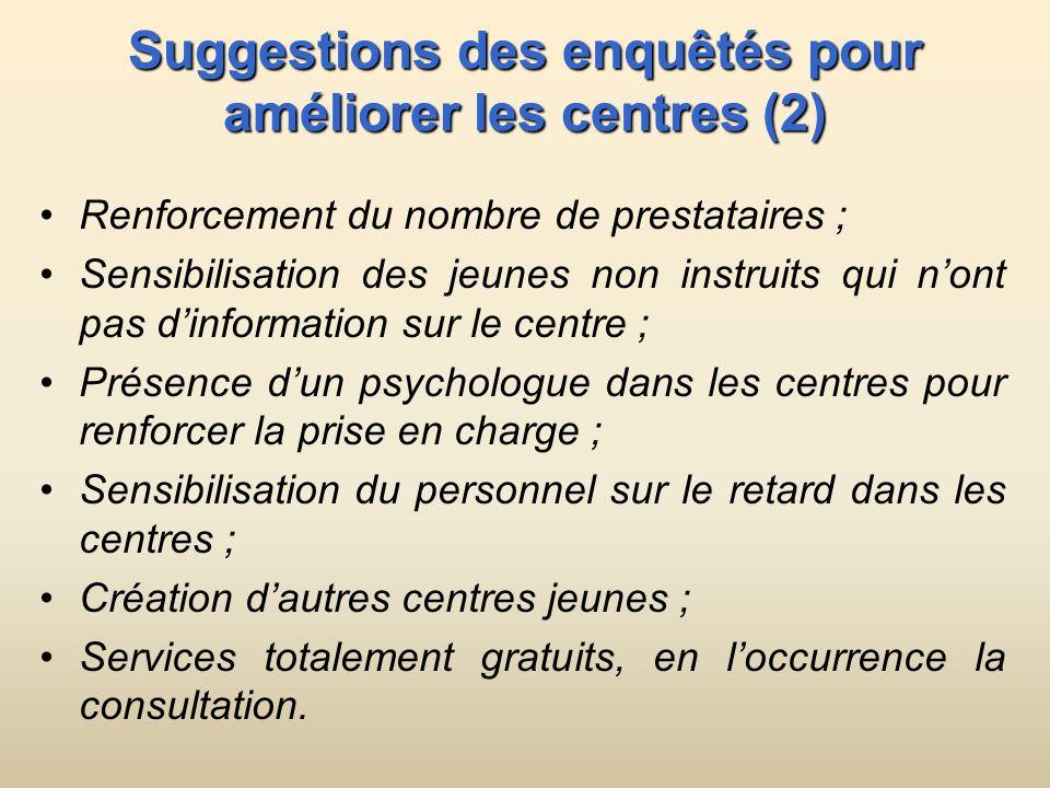 Suggestions des enquêtés pour améliorer les centres (2)