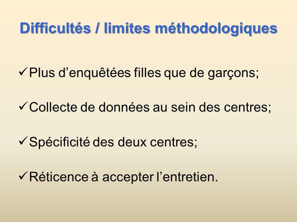 Difficultés / limites méthodologiques