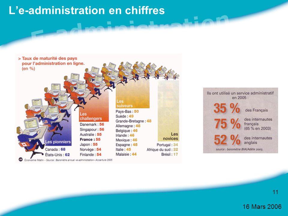 L'e-administration en chiffres