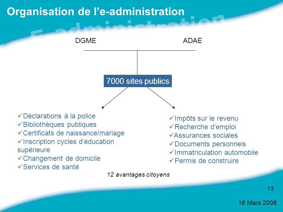 Organisation de l'e-administration