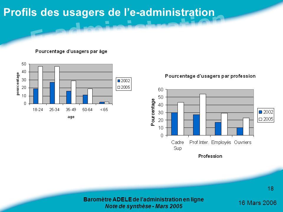 Profils des usagers de l'e-administration