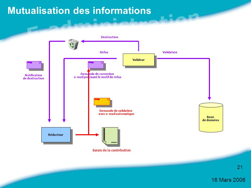 Mutualisation des informations